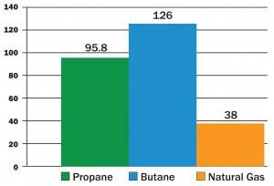Propane Butane Natural Gas